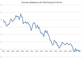graphique montrant le taux des obligations de l'Etat Français à 10 ans
